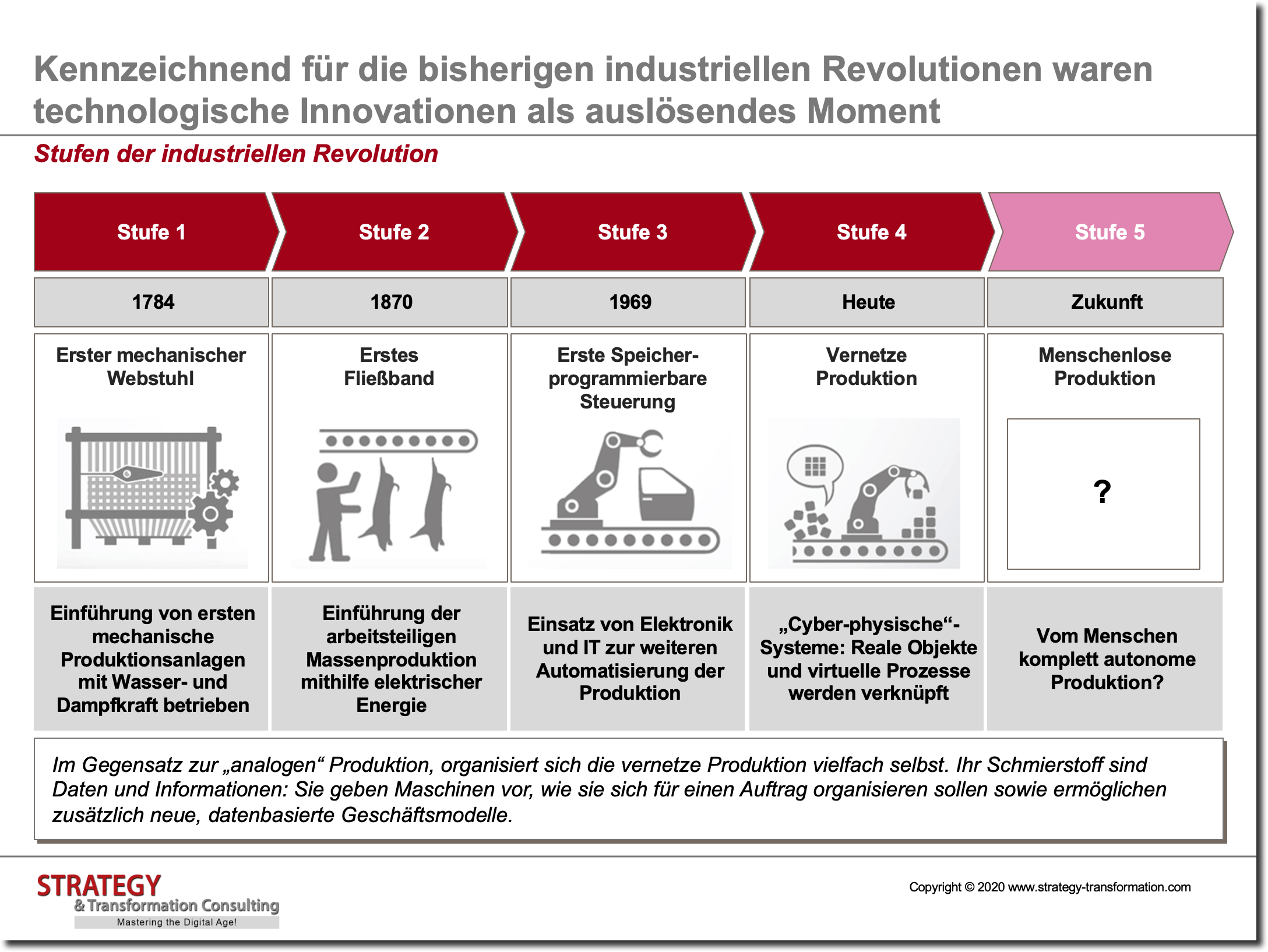 Stufen der industriellen Revolution