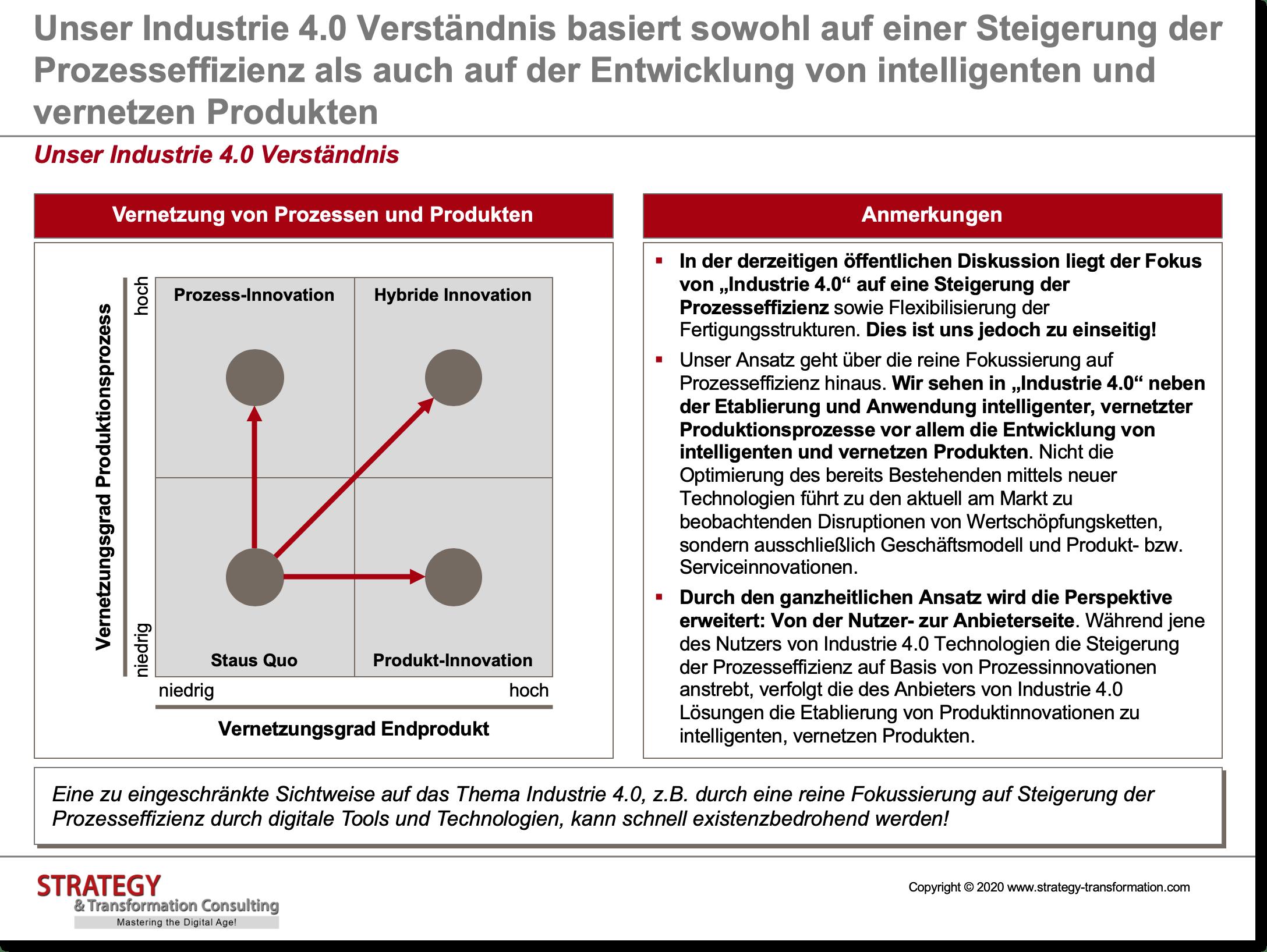 Unser Industrie 4.0 Verständnis