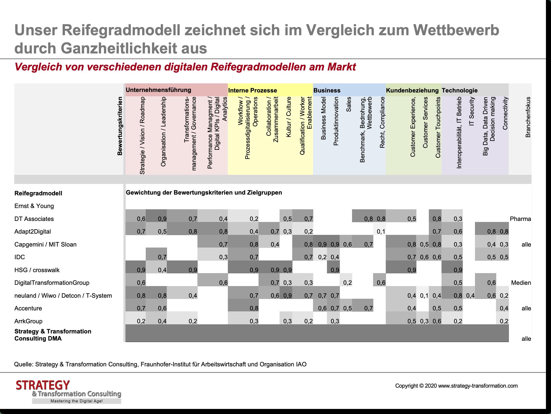 Vergleich von verschiedenen digitalen Reifegradmodellen am Markt