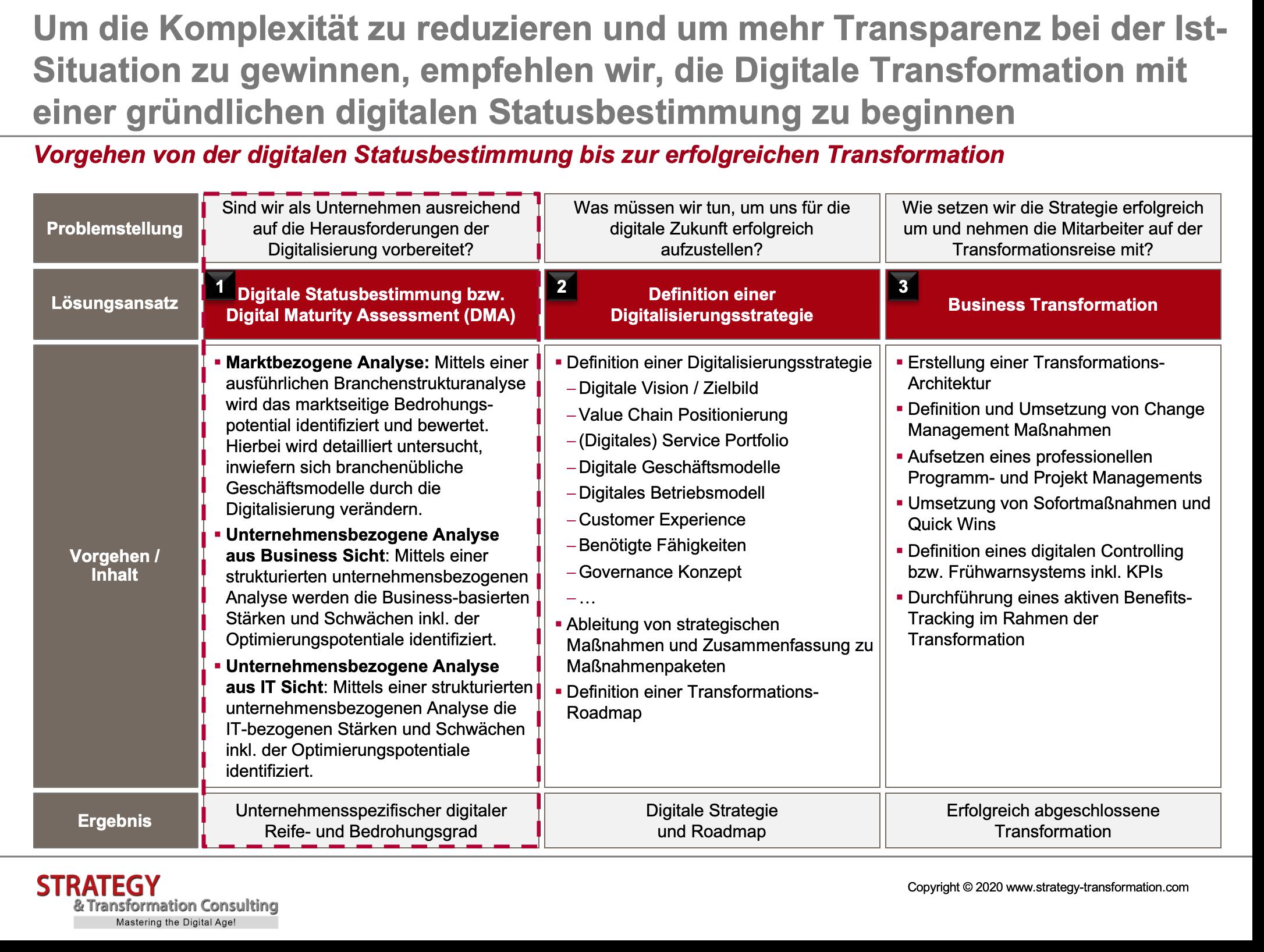 Vorgehen von der digitalen Statusbestimmung bis zur erfolgreichen Transformation