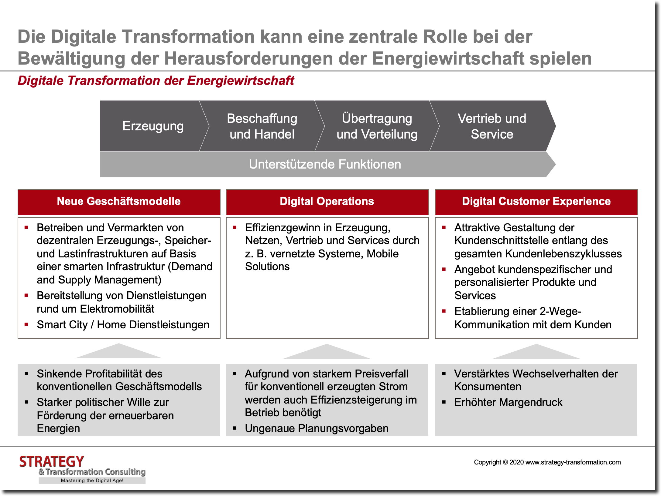 Digitale Transformation in der Energiewirtschaft