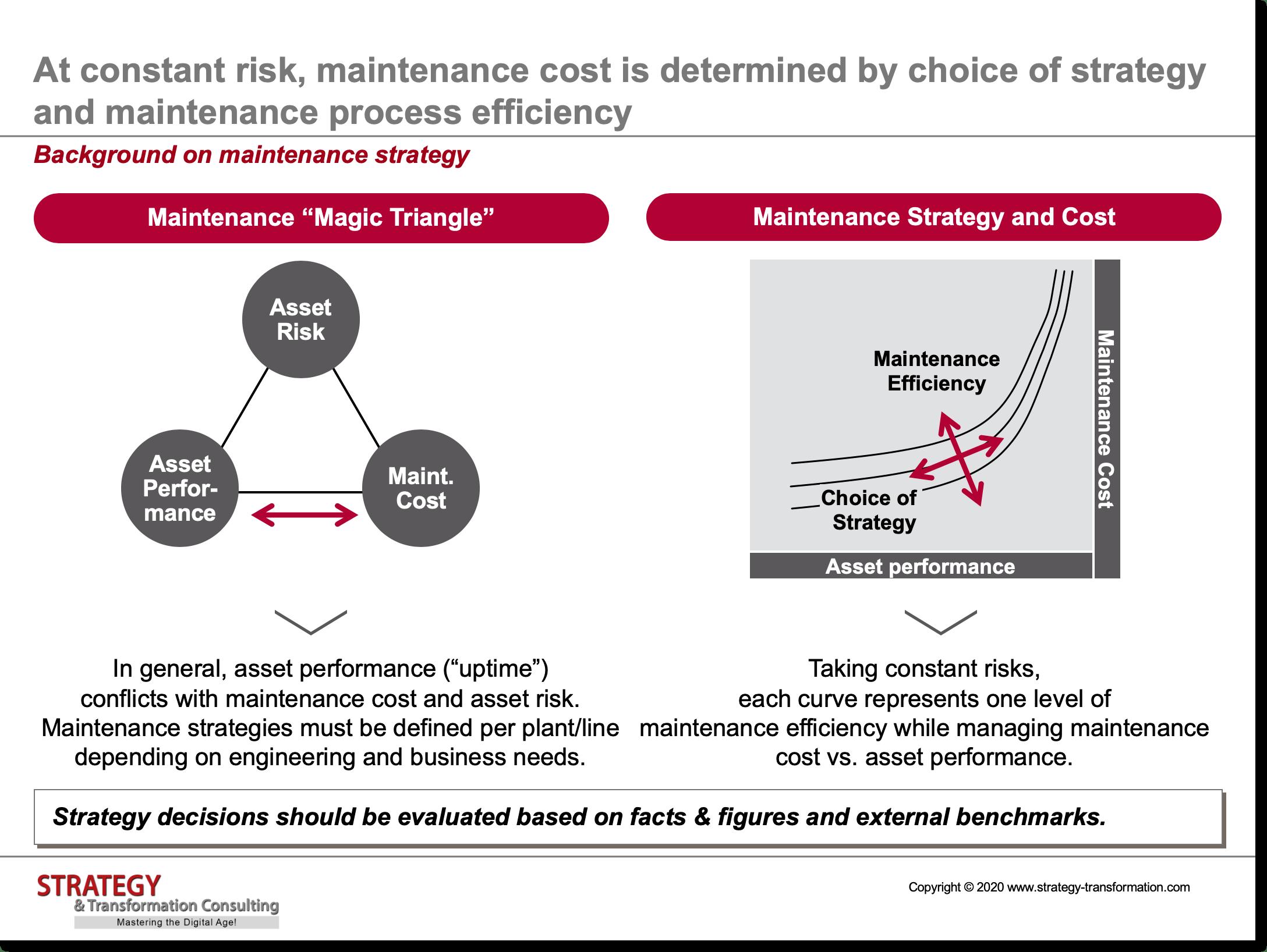 Background on maintenance strategy