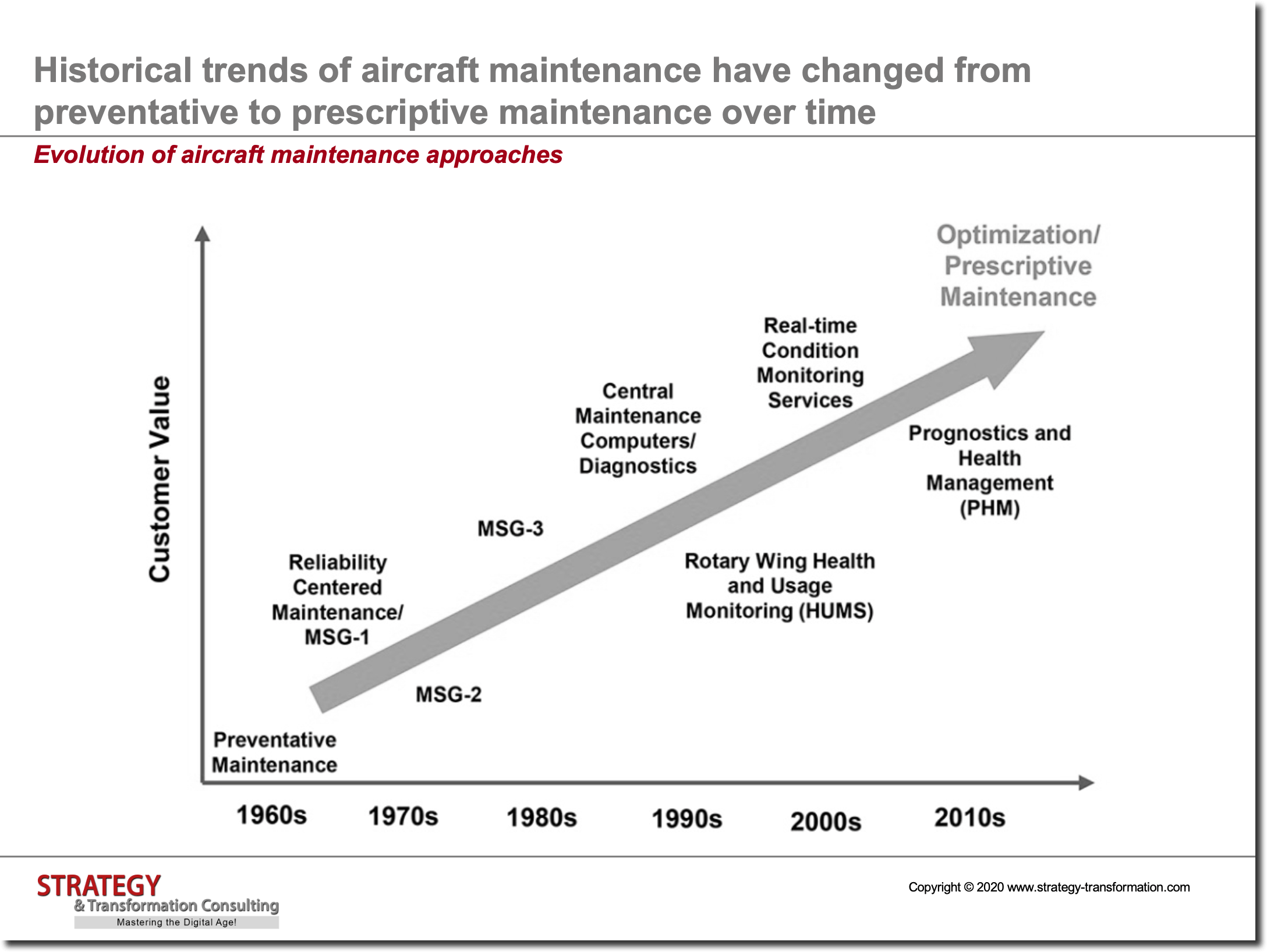 Evolution of aircraft maintenance approaches