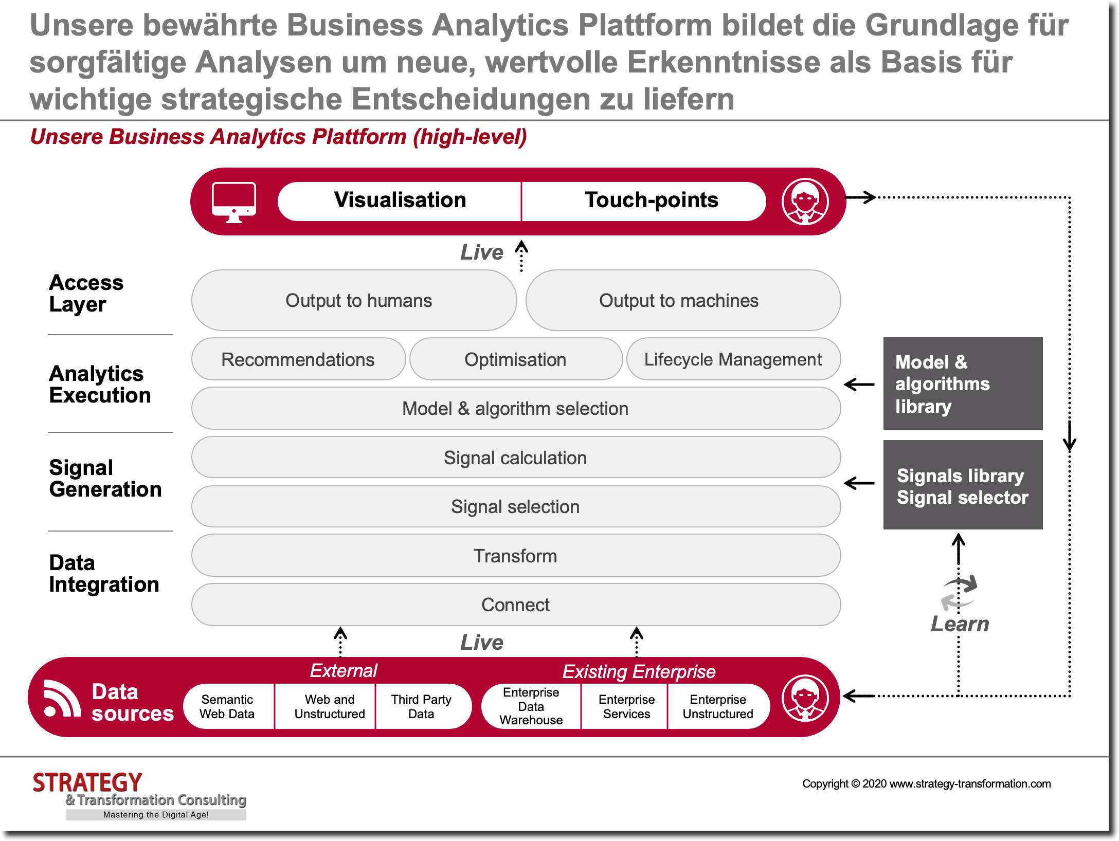 Unser Business Analytics Plattform (high-level)
