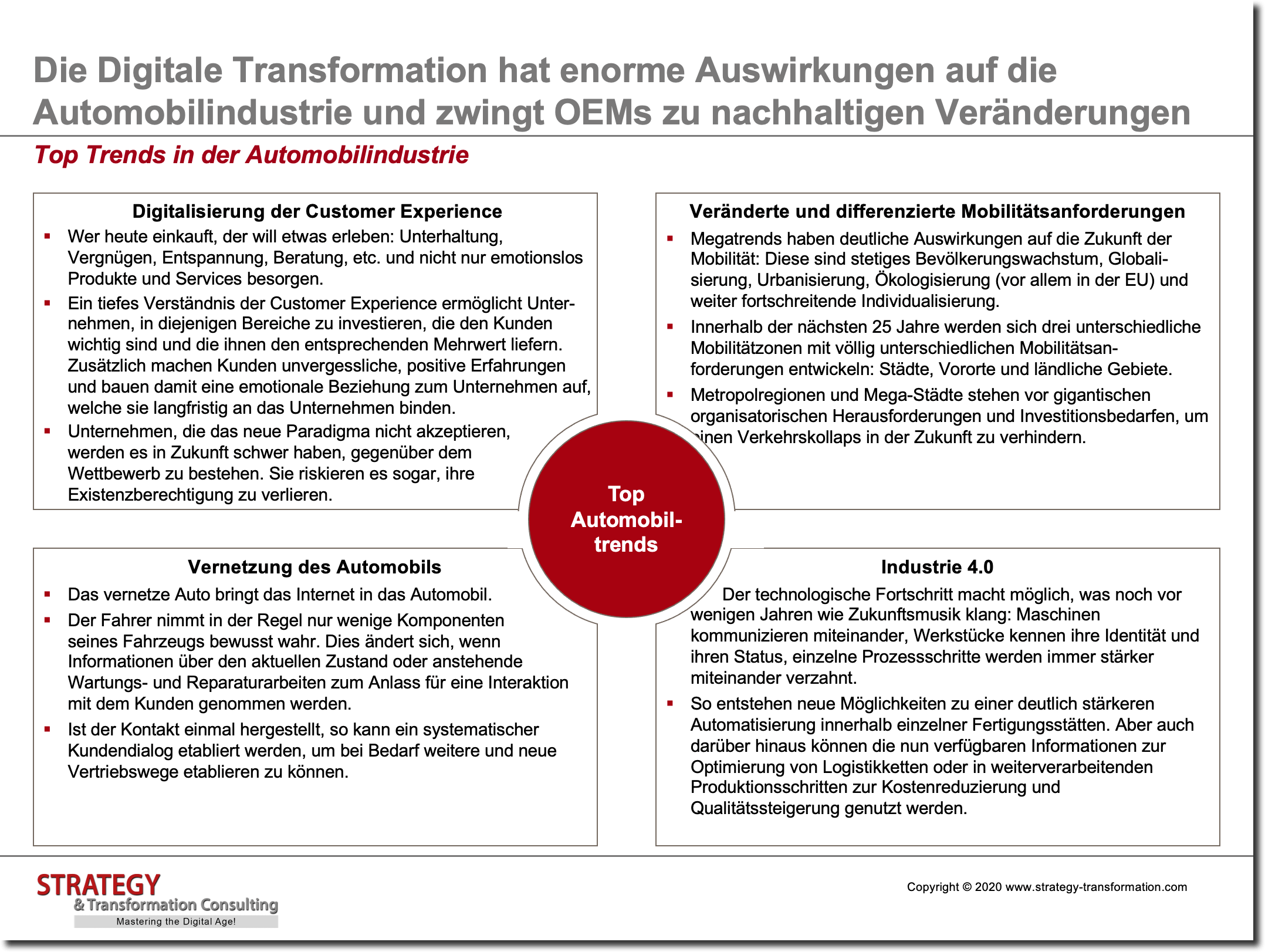 Top Trends in der Automobilindustrie