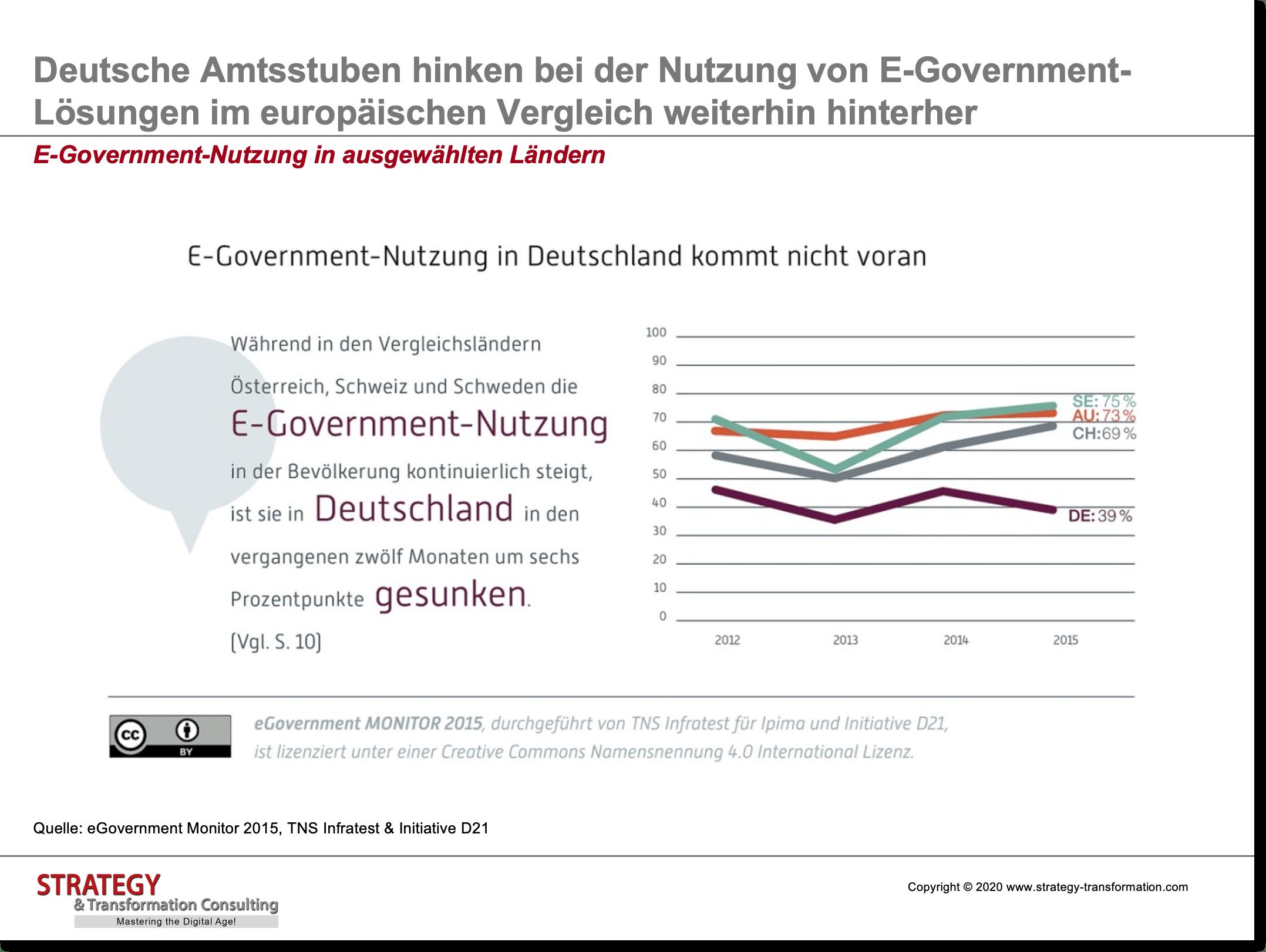 E-Government-Nutzung in ausgewählten Ländern