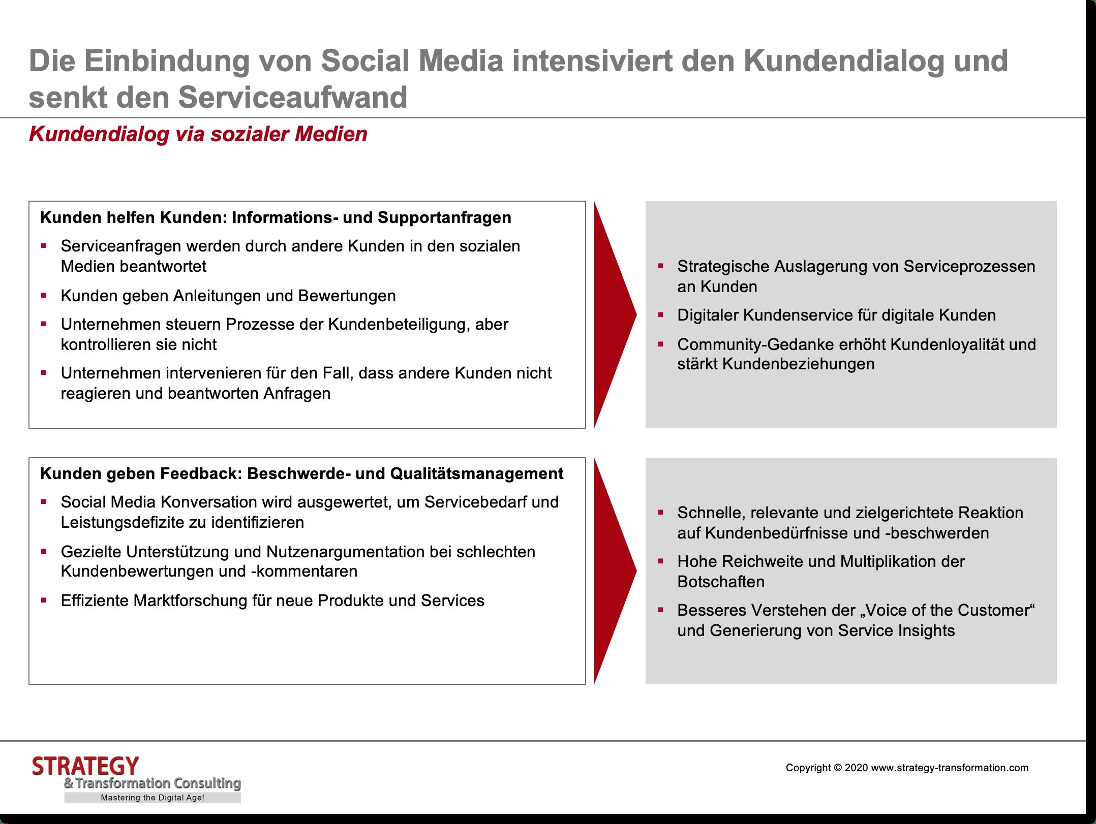 Kundendialog via sozialer Medien
