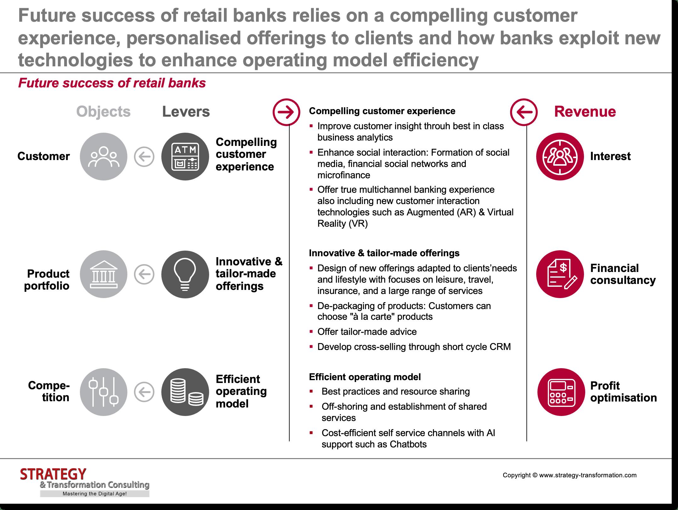 Future success of retail banks