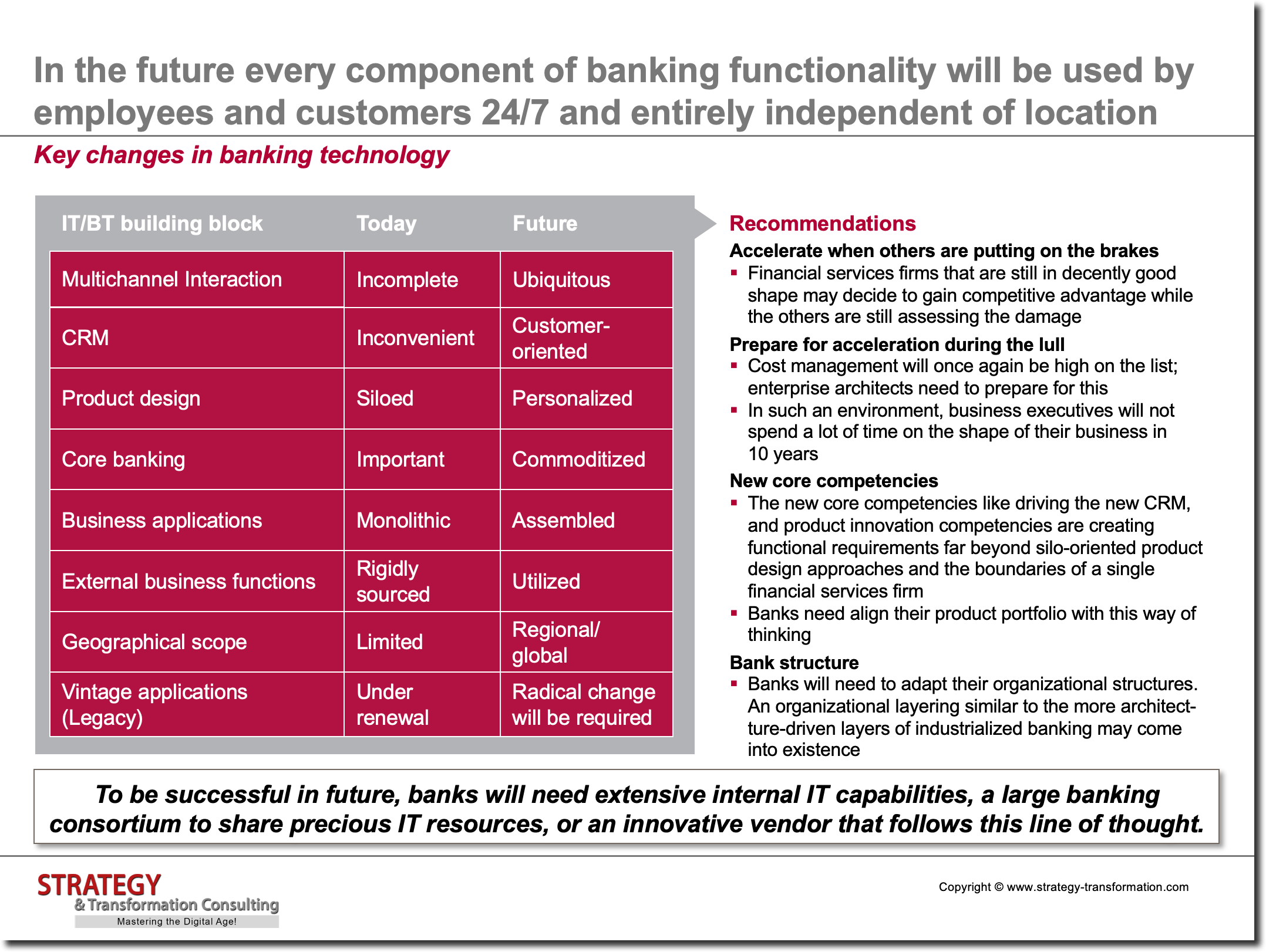 Key changes in banking technology