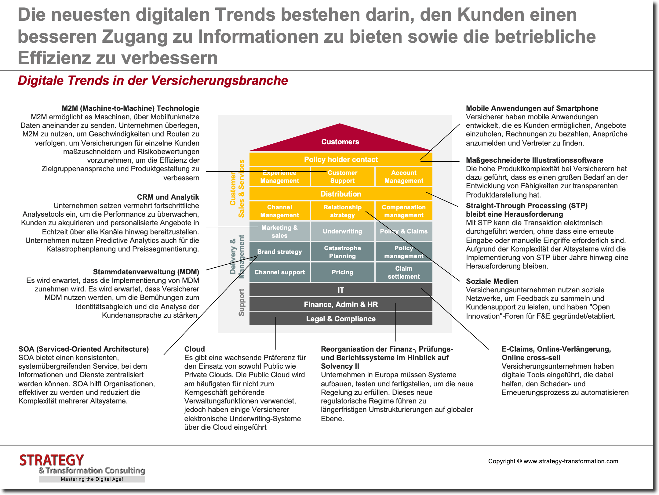 Digitale Trends in der Versicherungsbranche