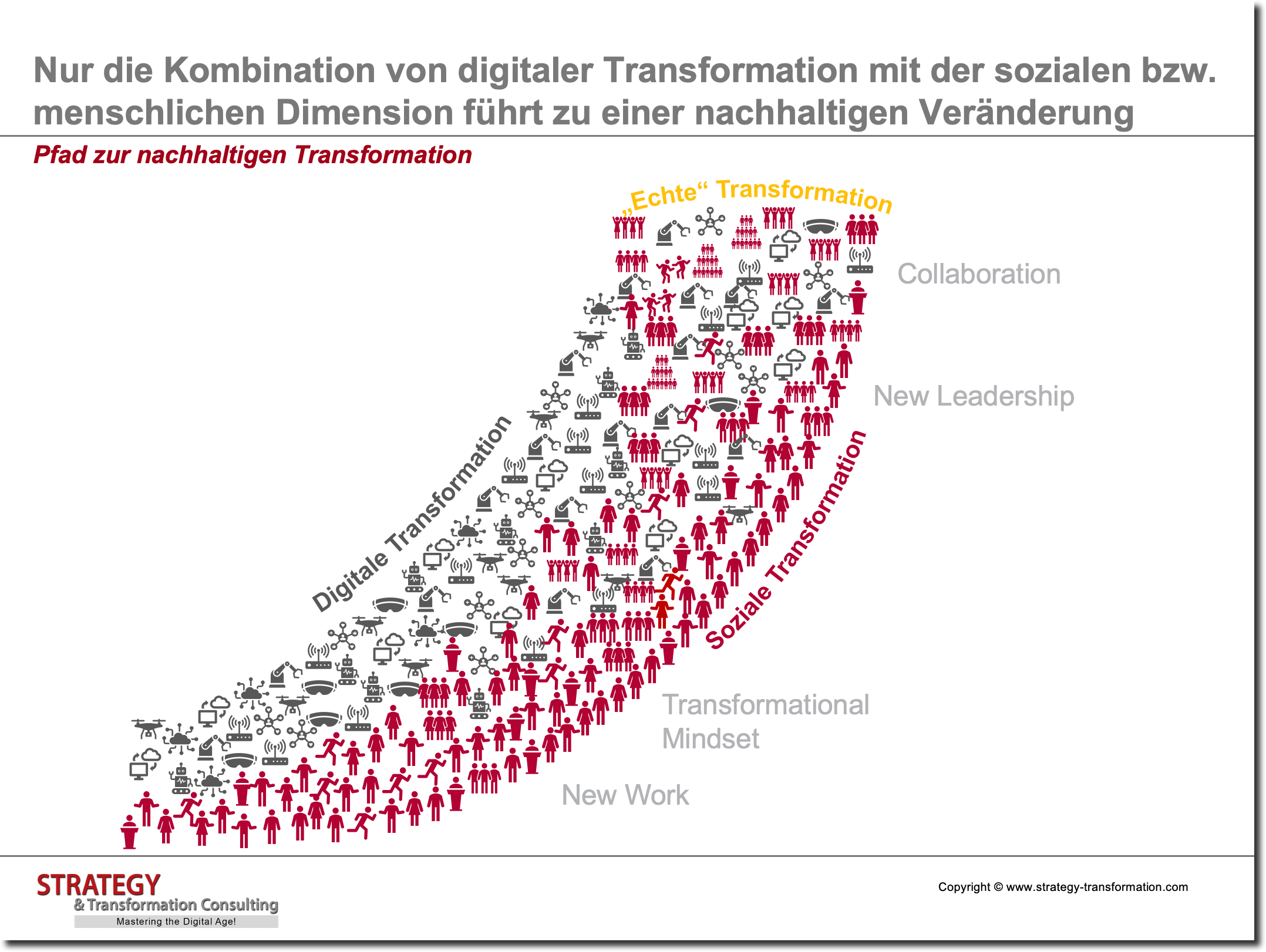 Pfad zur nachhaltigen Transformation