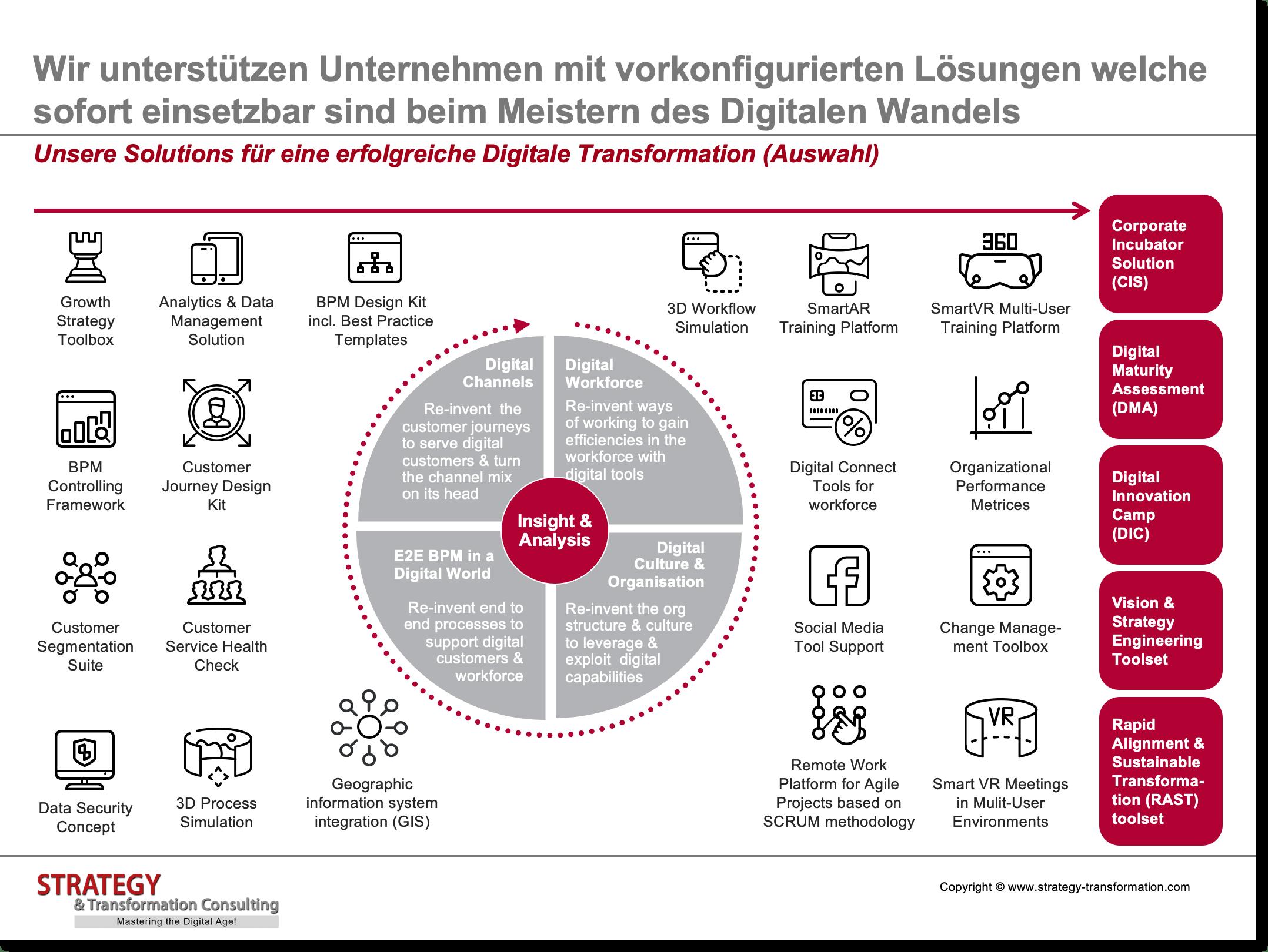 Unsere Solutions für eine erfolgreiche Digitale Transformation